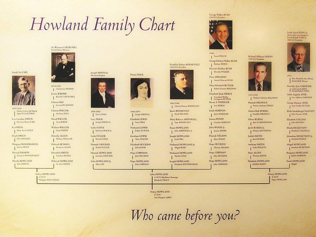 Howland Family Chart How Bush, Winston Churchill