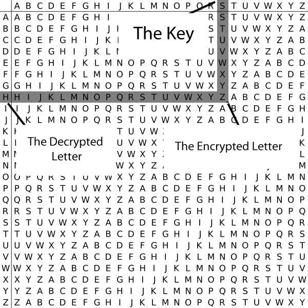 Cryptography The Vigenere Cipher Mutant Security