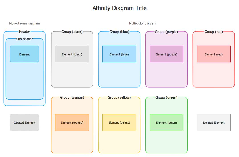 Design Elements Affinity Diagrams Management Seven Management