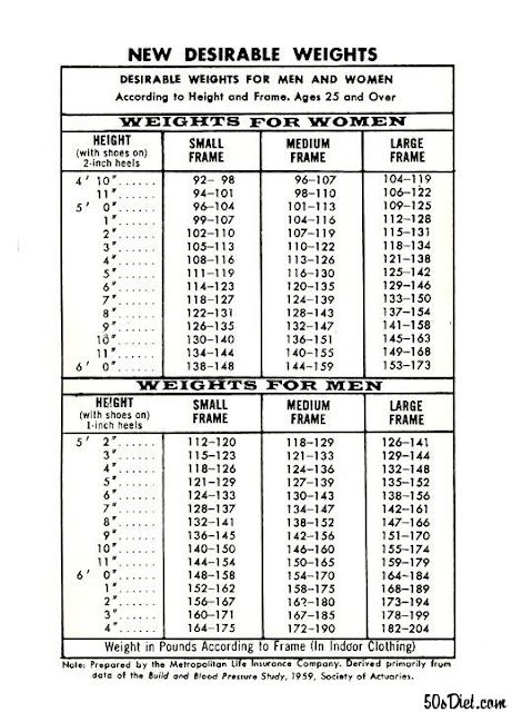 S Metlife Acceptable Weight Chart  Health And Diet