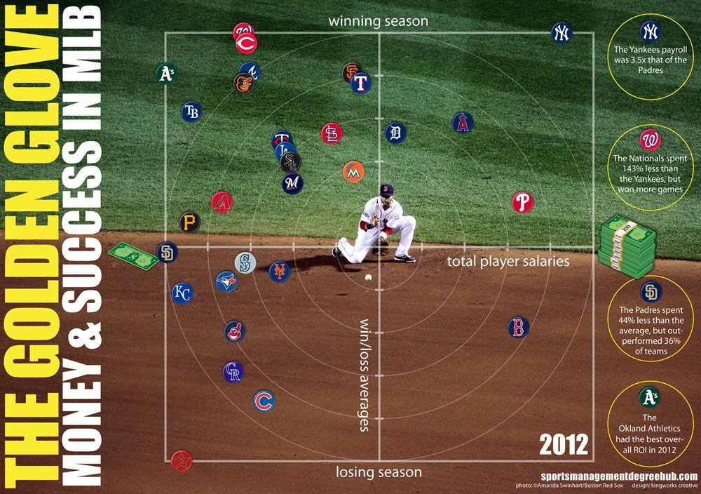 The Golden Glove Major league baseball teams, Baseball