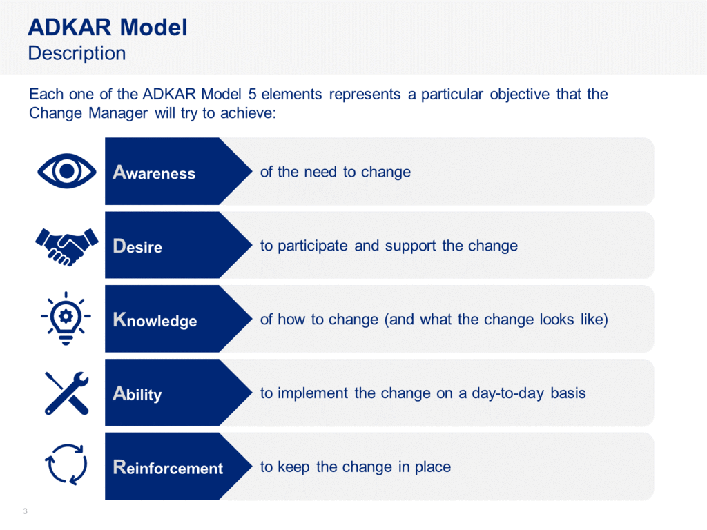 Change Project Management Toolkit Change Management Change Management Models Communications Plan