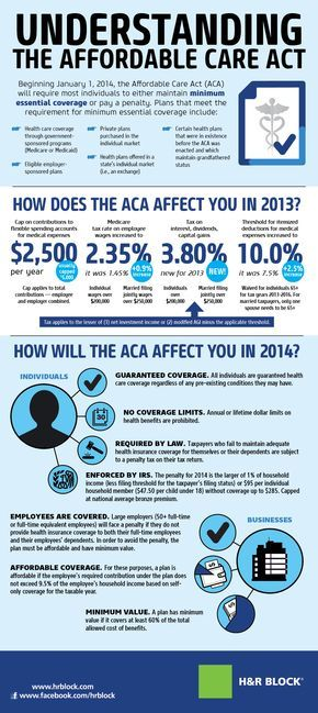 You Ask We Answer Demystifying The Affordable Care Act Health
