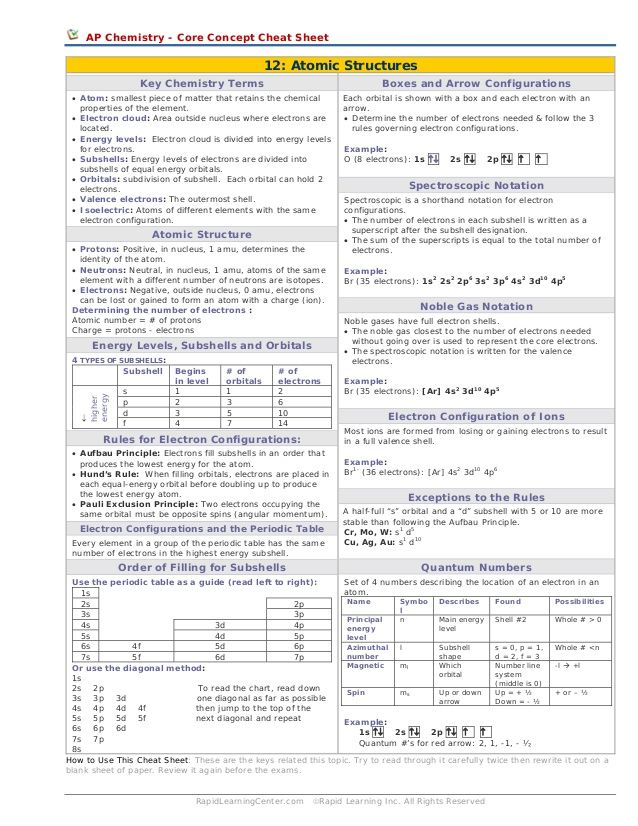 AP Chemistry - Core Concept Cheat Sheet 12: Atomic ...
