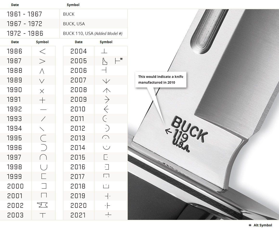 buck 110 knife dating system