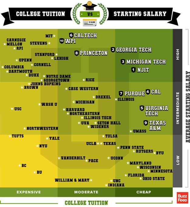 BuzzFeed\u0027s Best Value Colleges -   wwwbuzzenperffr/buzzfeeds