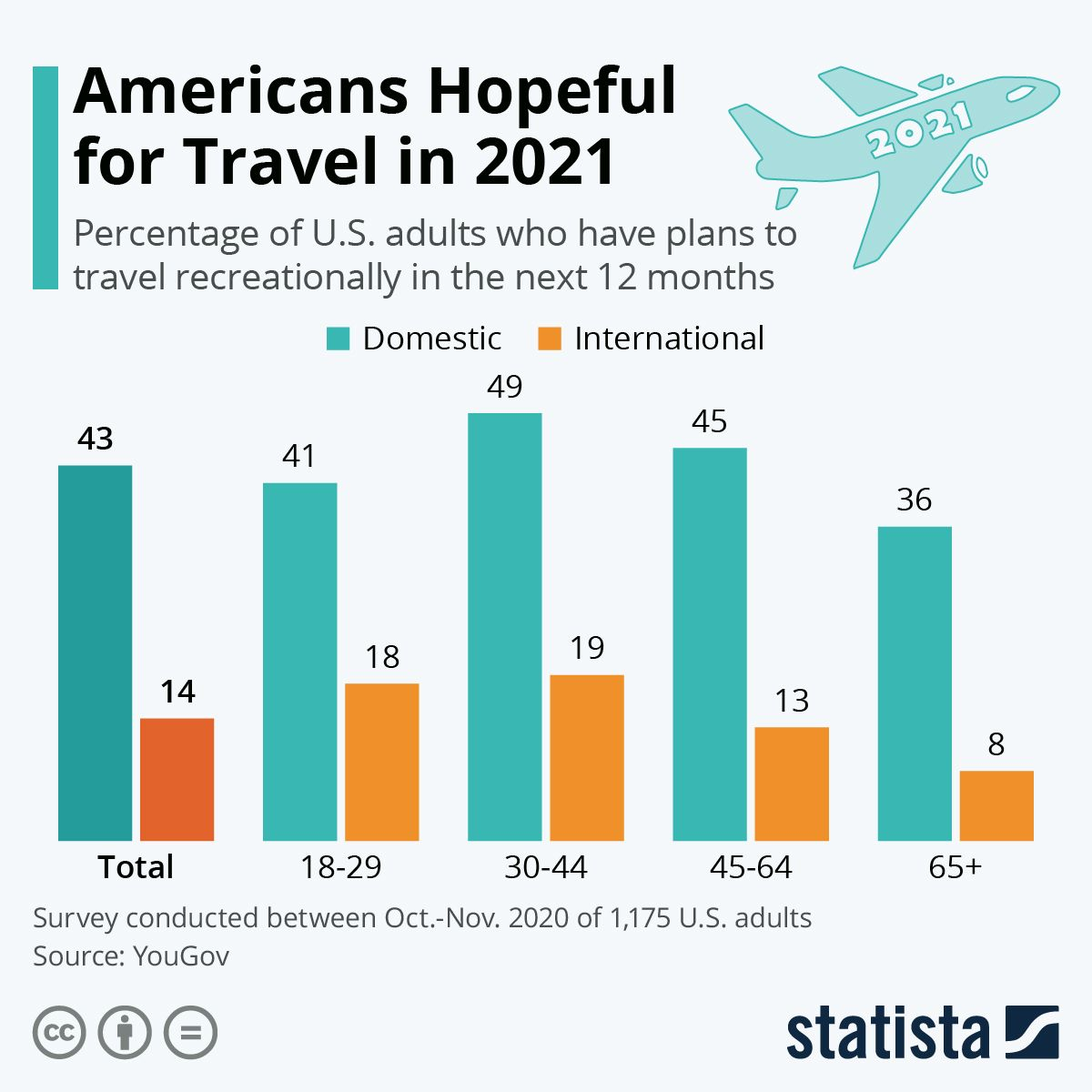 Infographic Americans Hopeful For Travel In 2021 Travel Trip Planning Travel And Tourism