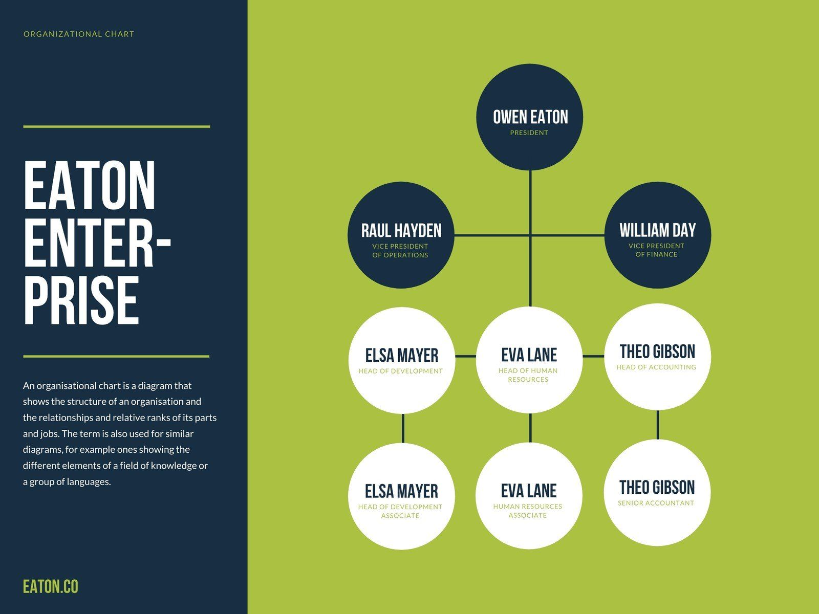 Simple Business Organizational Chart Templates by Canva