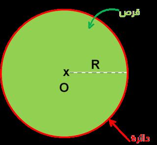 اركام حساب محيط دائرة و مساحة القرص Pie Chart Chart