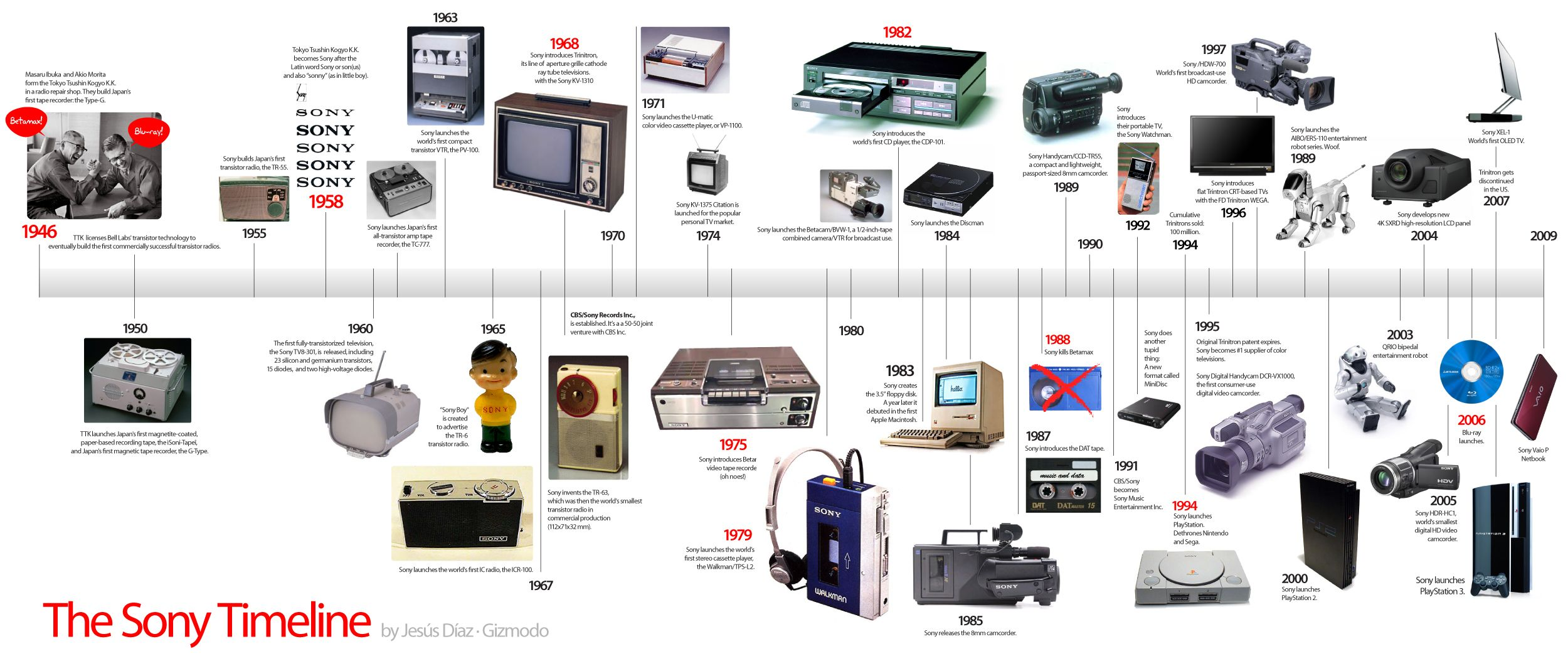 Communication Technology | data visualization history evolution ...