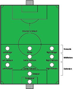 A Collection Of Images From Soccer Rules Positions In A Day For Dummies Dummies Soccer Coaching Soccer Drills Soccer Life