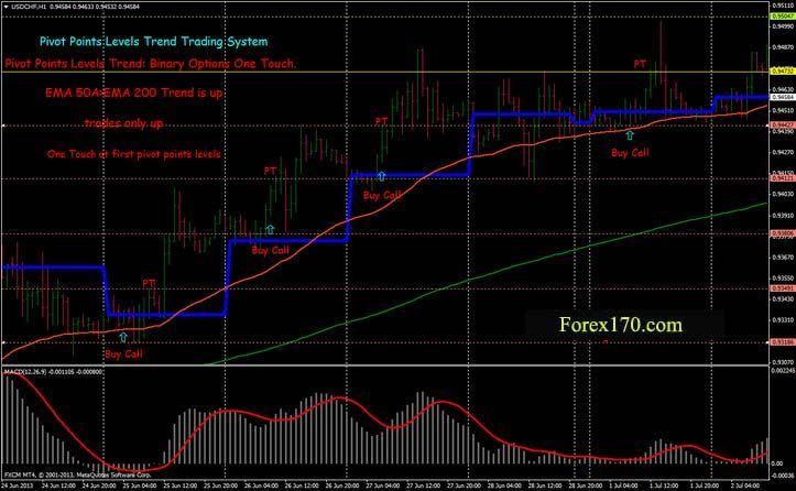 Pivot Points Levels Trend Binary Options High Low Pivot Points
