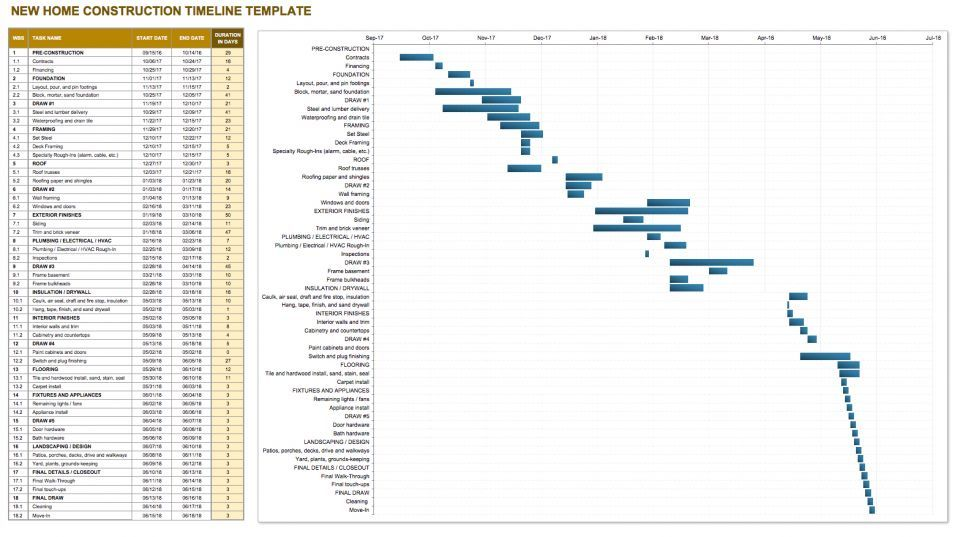 Complete Construction Timeline Template Collection With