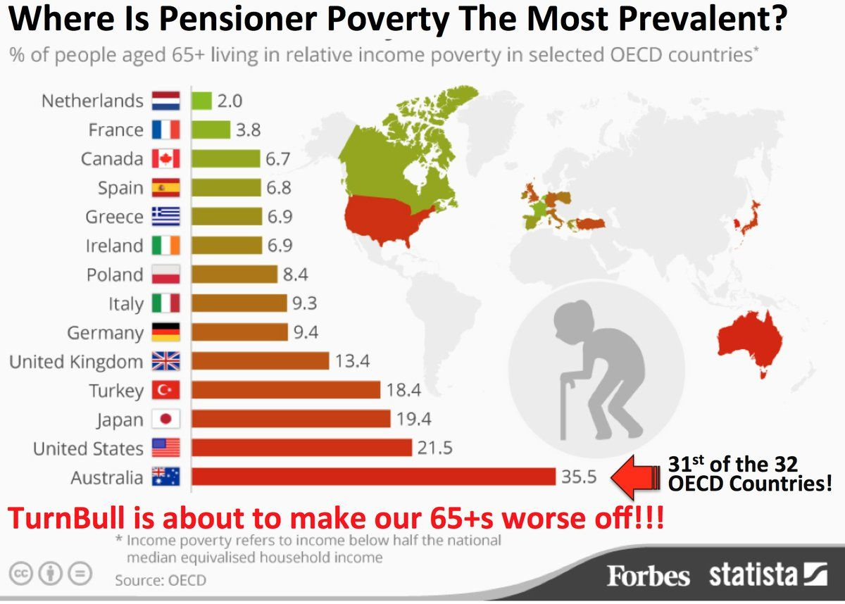 Image result for pensioner poverty in the uk