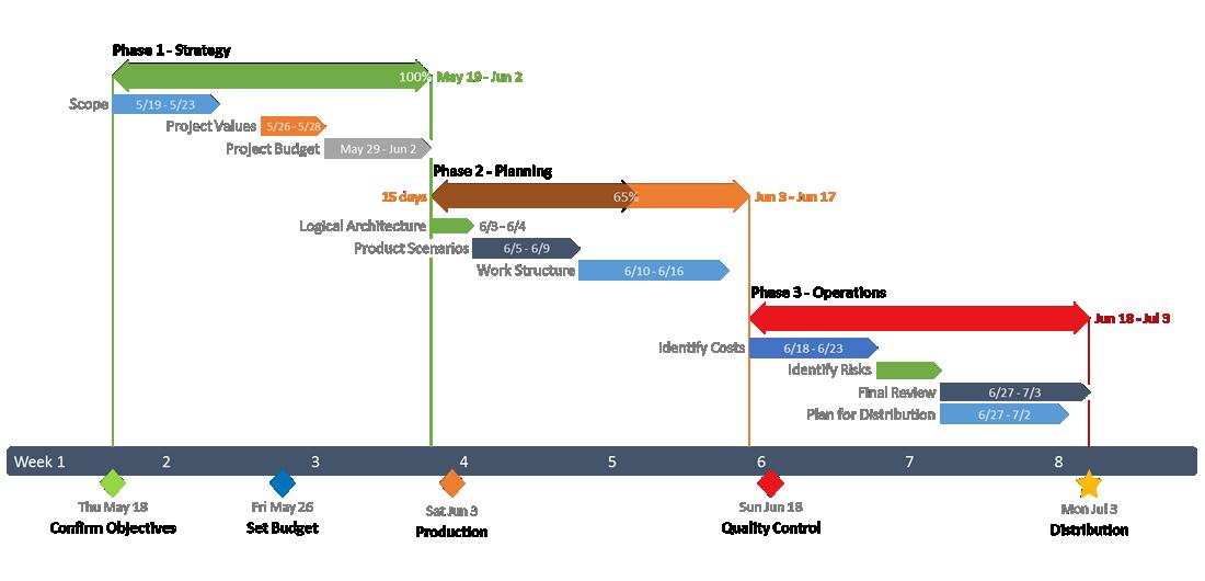 Plus Office timeline, Gantt chart, Timeline