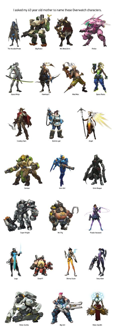 I Asked My 63 Year Old Mother To Name These Overwatch Characters This Is What She Came Up With Overwatch Characters Names Overwatch Overwatch Memes