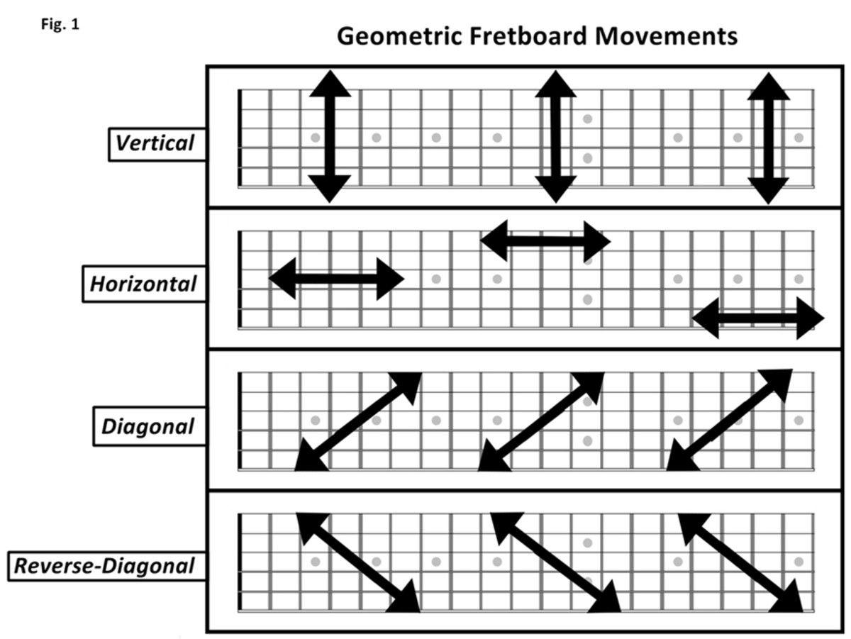 Steve Howe's Fretboard Geometry (With images) Steve howe