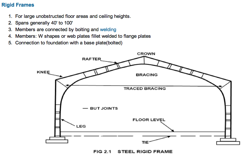 Pin On Structural Systems