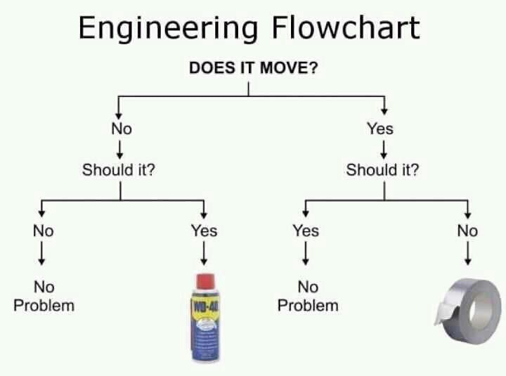Engineering flowchart wd ducttape also funny charts rh pinterest