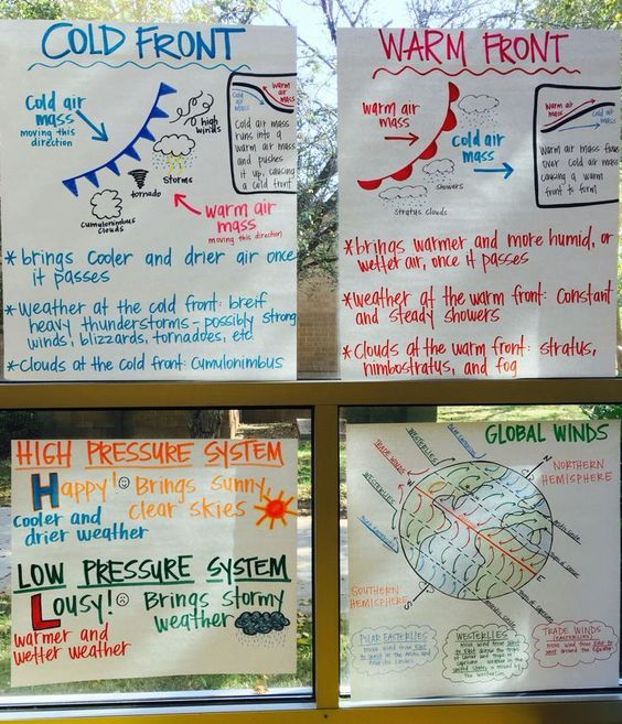 Weather Anchor Charts: Air Pressure, Cold Fronts, Warm Fronts and ...