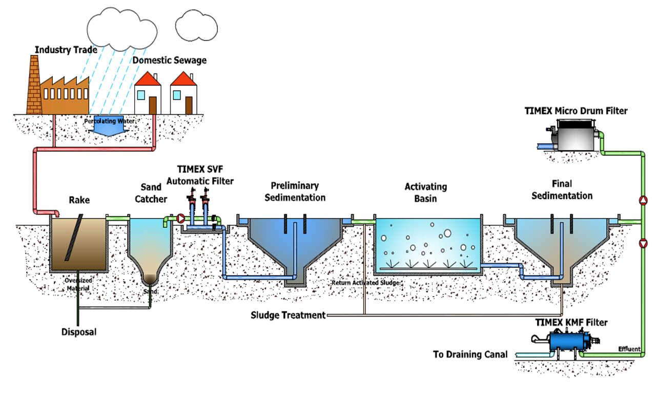 hight resolution of process flow diagram for water treatment plant