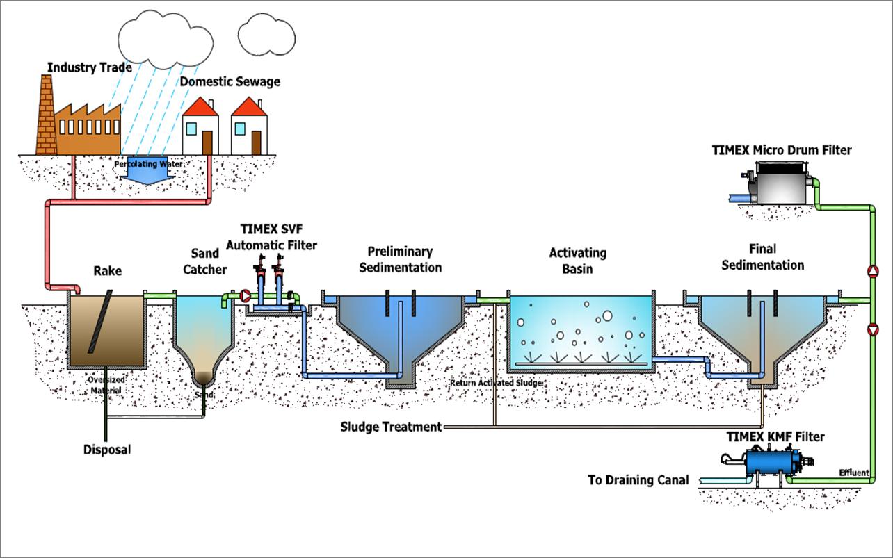 process flow diagram for water treatment plant [ 1284 x 803 Pixel ]