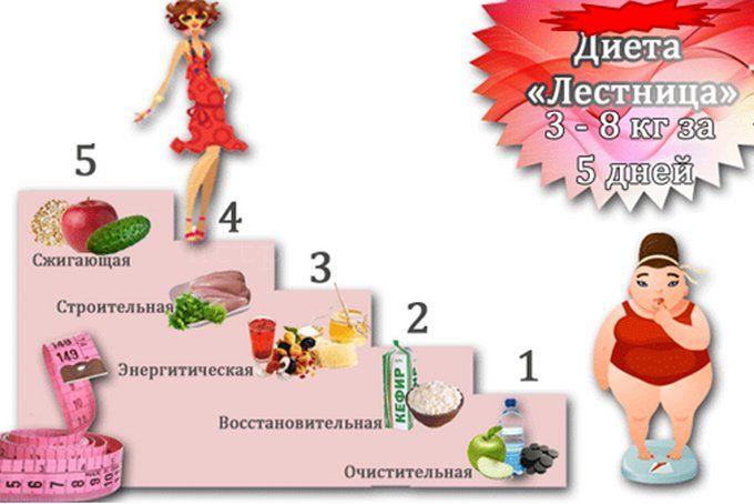 Диета Очищающая Ступенька. Диета Лесенка. Меню на 5-7-14 дней. Этапы, плюсы и минусы, отзывы врачей, похудевших, фото и результаты