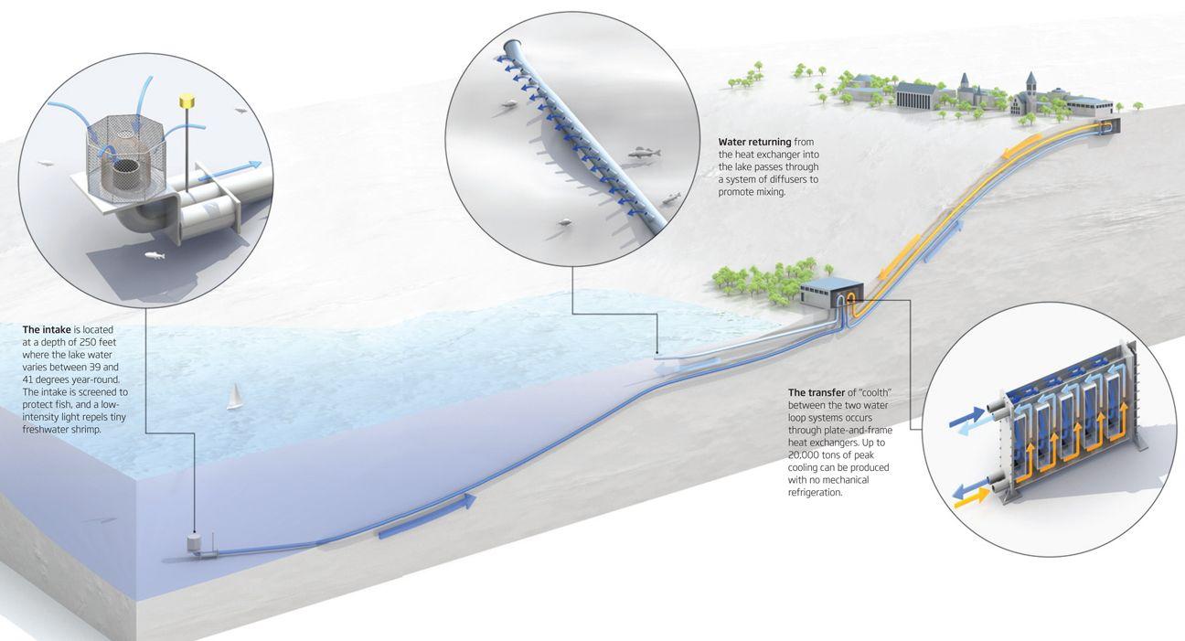 Lake Source Cooling Cool Stuff Lake Design Details