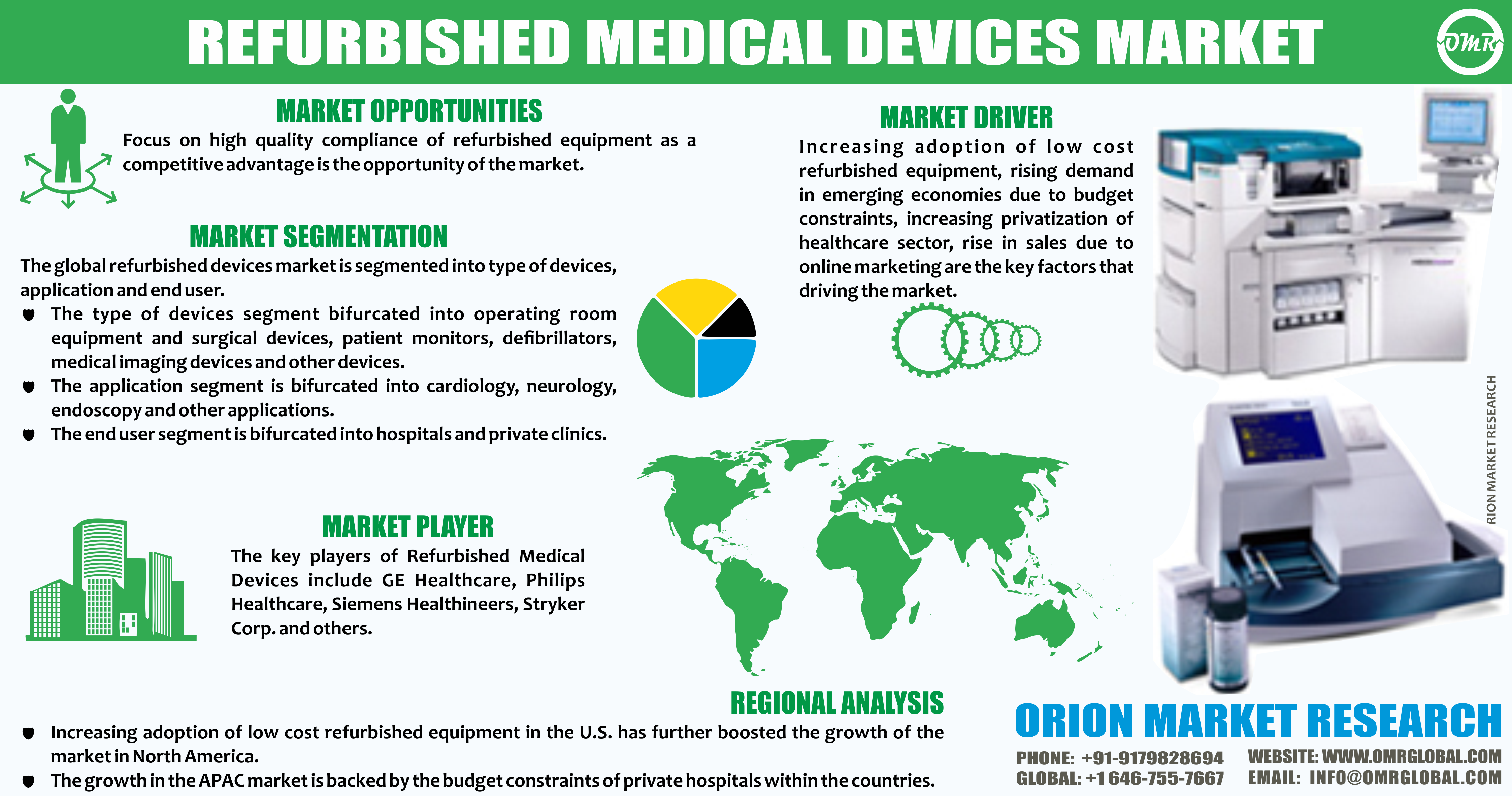 Refurbished Medical Devices Market Size, Share Medical