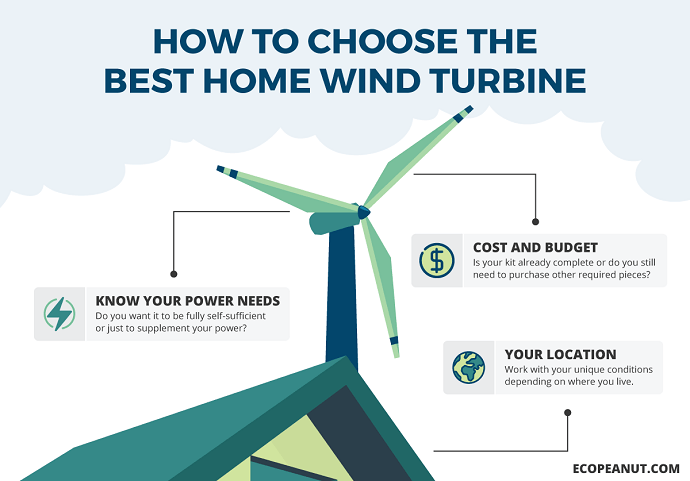 The 5 Best Home Wind Turbines Eco Peanut Home Wind Turbine Micro Wind Turbine Wind Turbine Generator