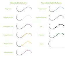 Sutures can be divided into two types, absorbable and non