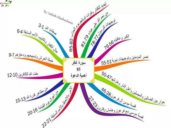 تحميل كتاب تفسير القرآن للالوسي pdf