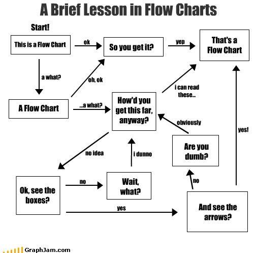 Flow Chart Meme Pinterest Funny Flow Charts Funny Charts