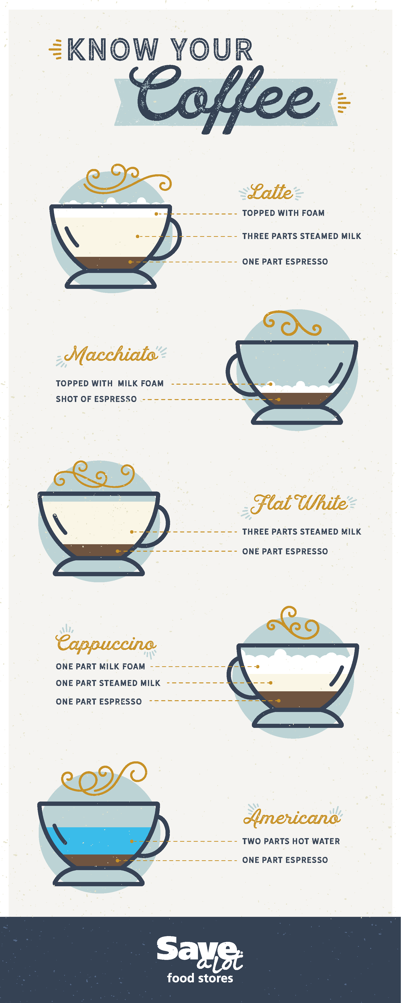 d9c20f1f26c Know Your Coffee | Coffee Types | Coffee Help | Coffee Graphic | Different  Types | Latte | Macchiato | Flat White | Cappuccino | Americano | # ...