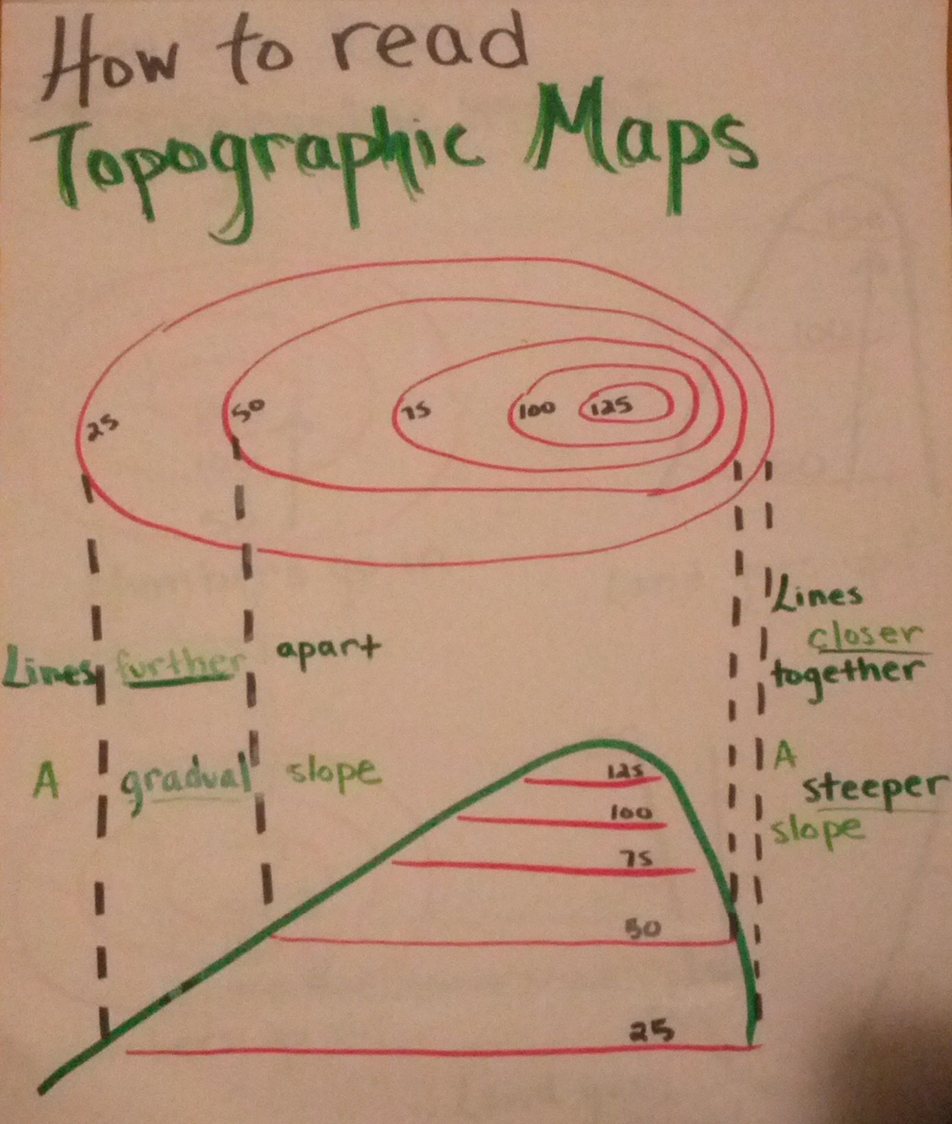 How To Read Topographic Maps Anchor Chart I Made Helps