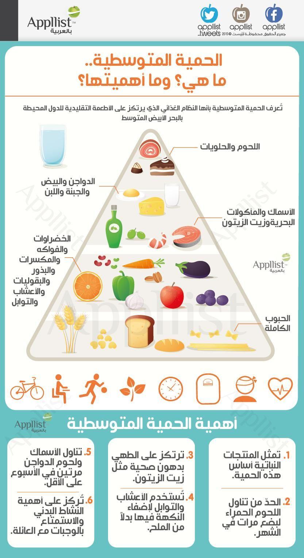 ابليست بالعربية On Twitter Health Facts Food Health Diet Health And Nutrition