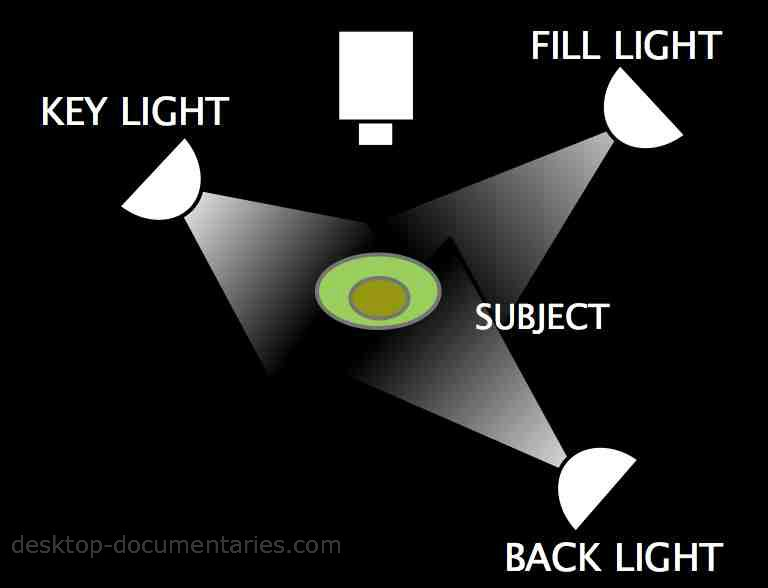 Lighting For Video 3-Way Lighting Diagram 3 Point Lighting Diagram  sc 1 st  Pinterest & Lighting For Video: 3-Way Lighting Diagram 3 Point Lighting ... azcodes.com