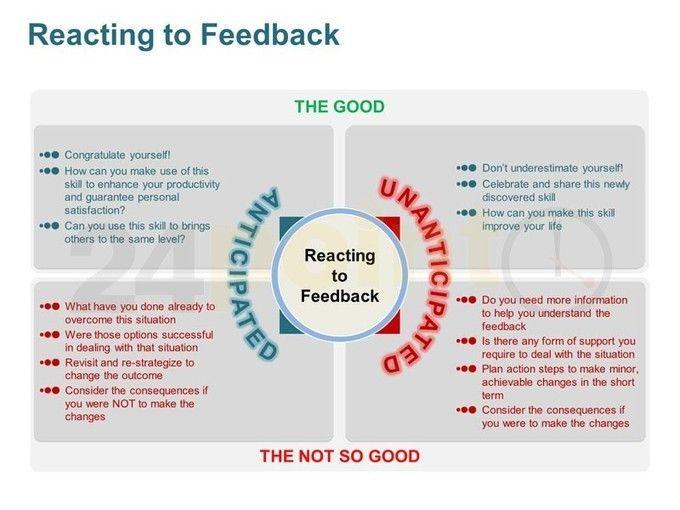 Constructive Feedback Tools For Everyone Pow Presentation Skills Feedback Quotes Education Success