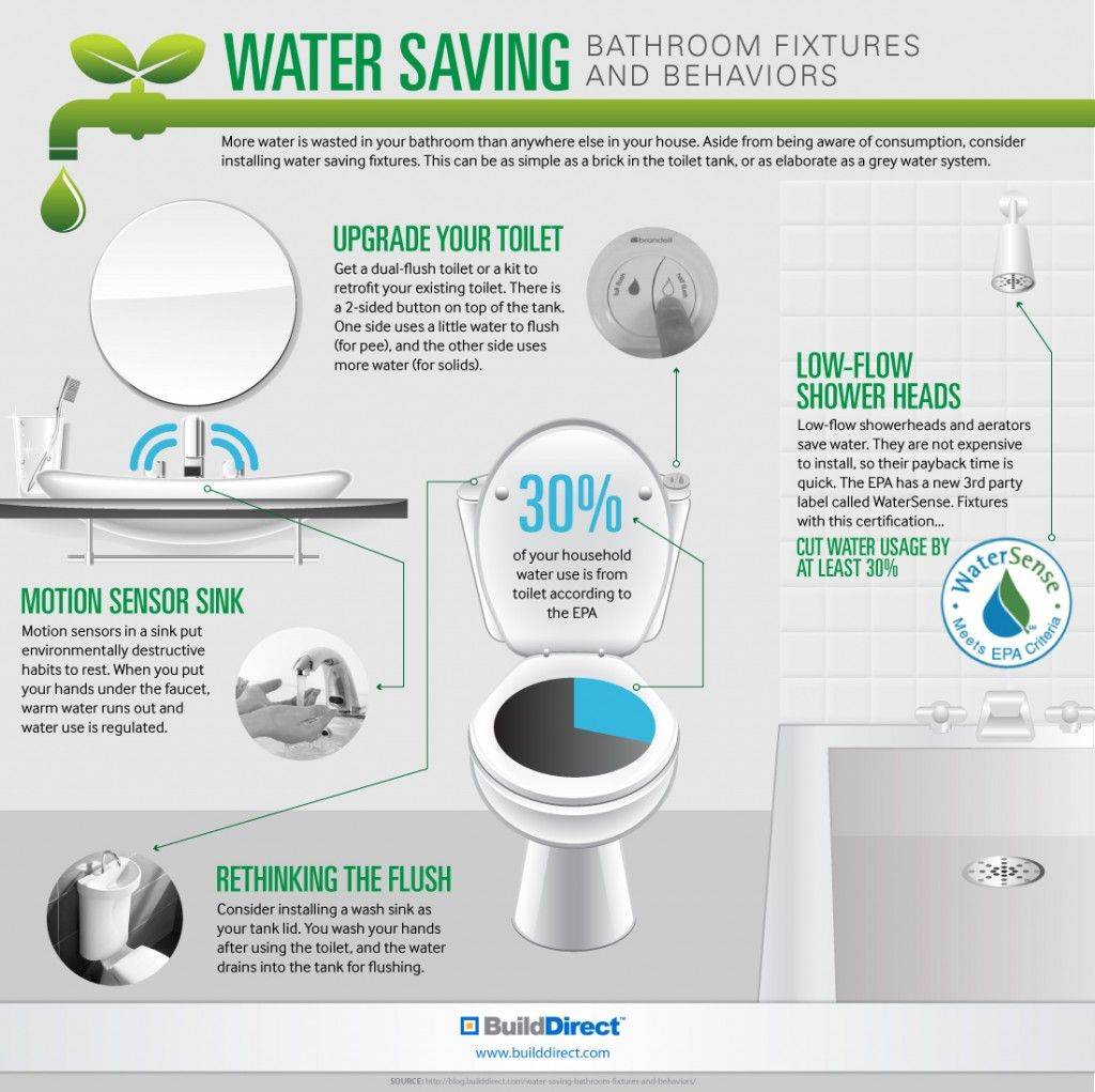 Water Saving Bathroom Upgrades An Infographicbuilddirect Blog Life At Home Bathroom Upgrades Save Water Upgrade