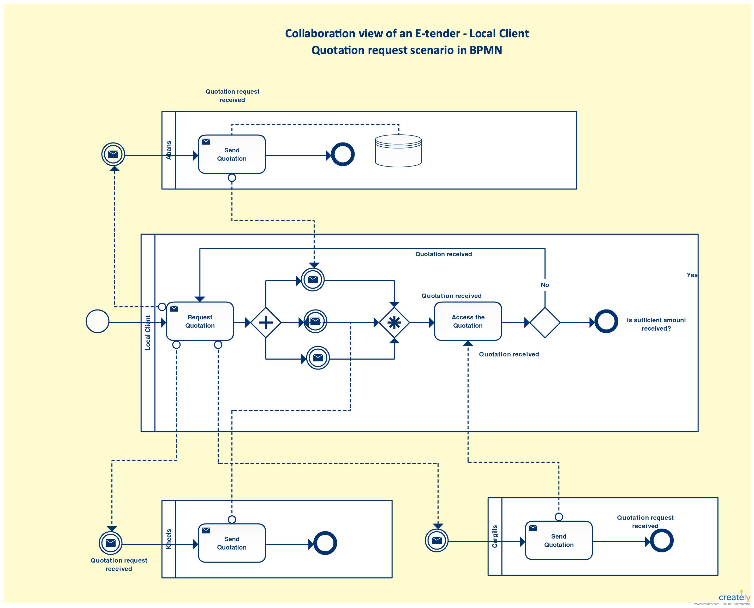 BPM Tutorial Guides and Tutorials Diagram, Process