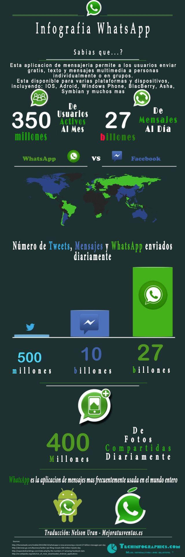 Infografia WhatsApp (Español)