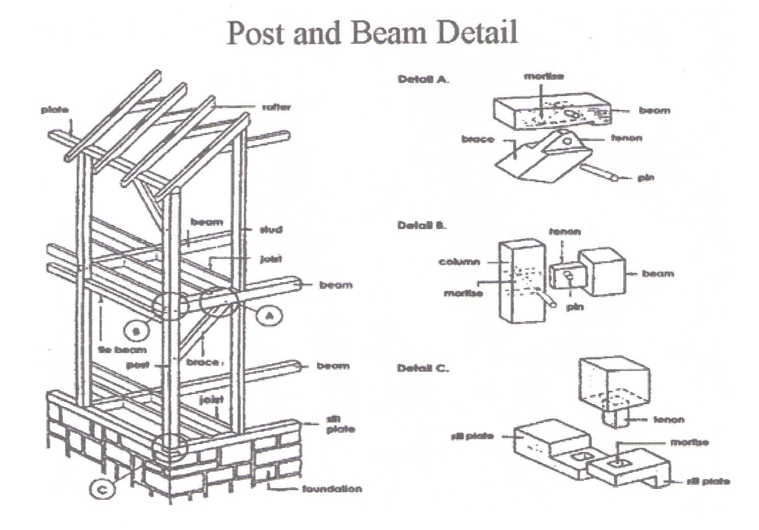 Post beam detail sheds pinterest beams woods and for Post and beam construction