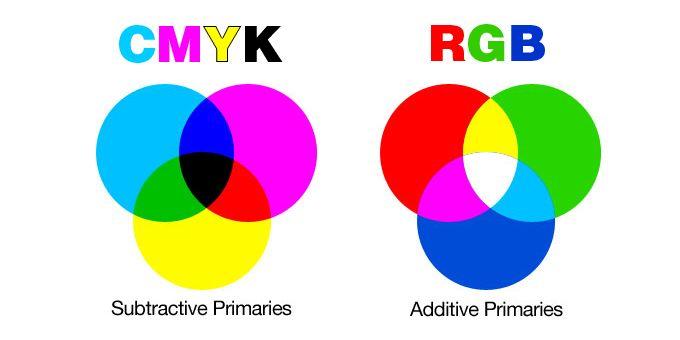 Image Result For Cmyk Color Wheel