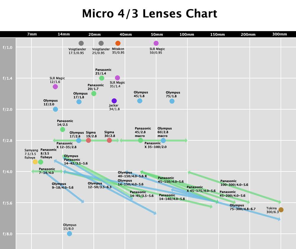 lens chart also camera data lenses rh pinterest