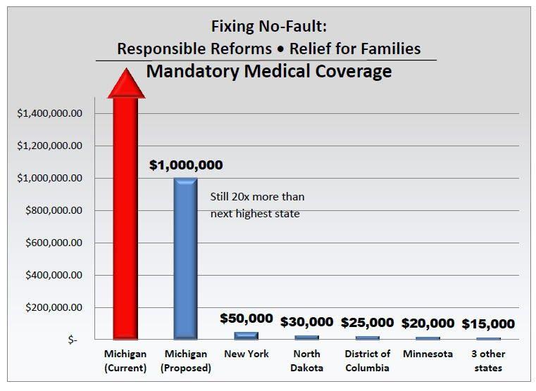Faulty premise medical costs car insurance comparison