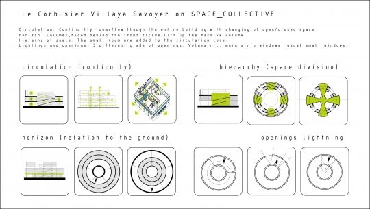 Irinushka Le Corbusiers Villa Savoye Analysis Paintings