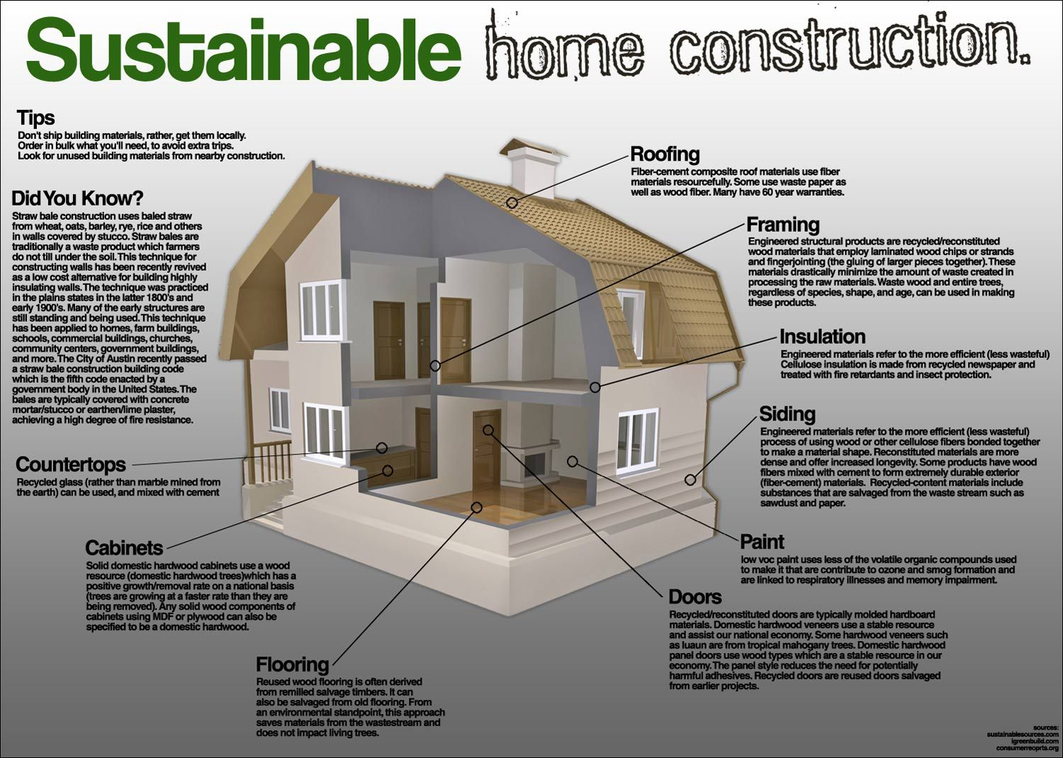 Sustainable home construction pinterest sustainability for Materials needed to build a house