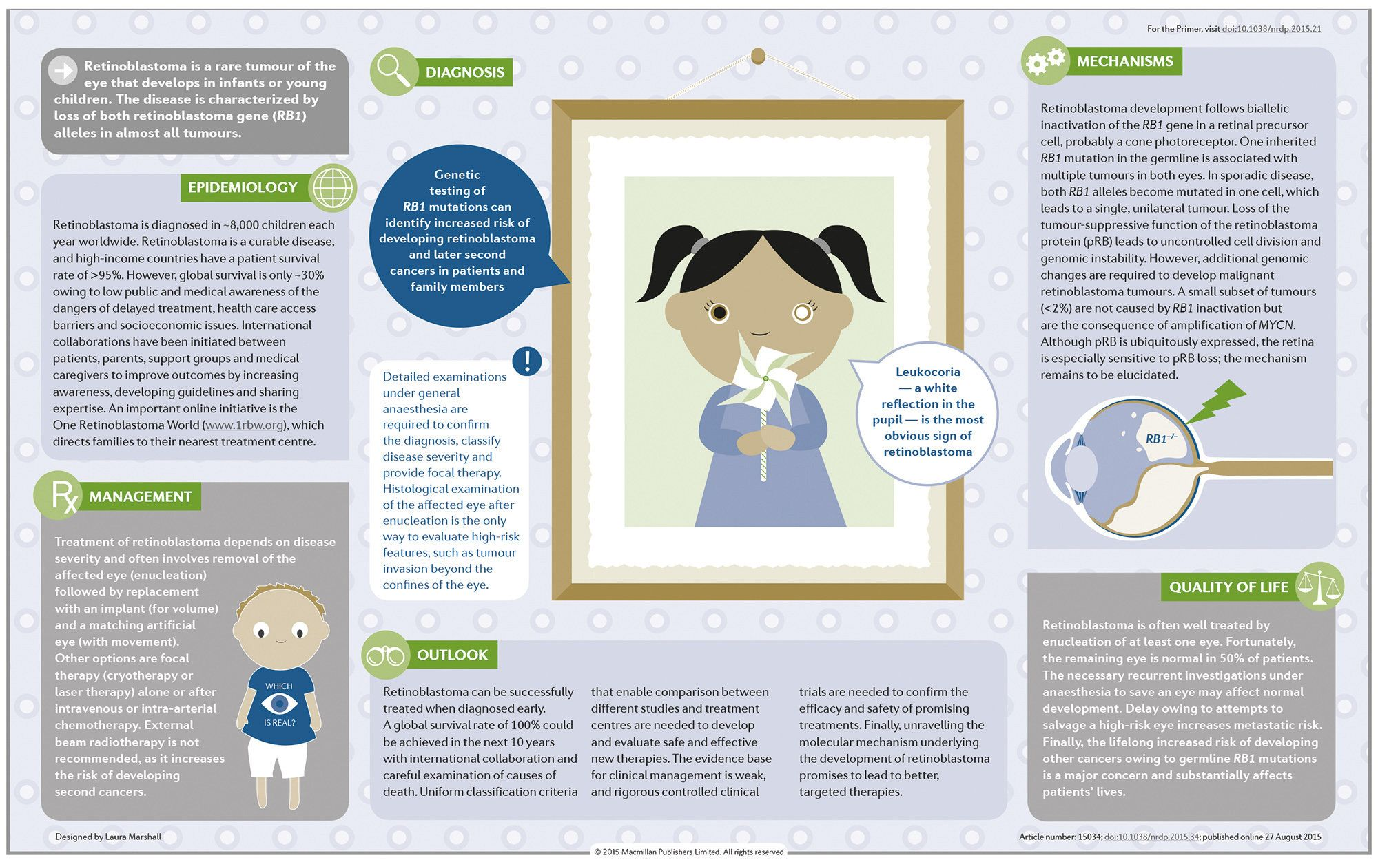 This PrimeView is an illustrated summary of the Primer for