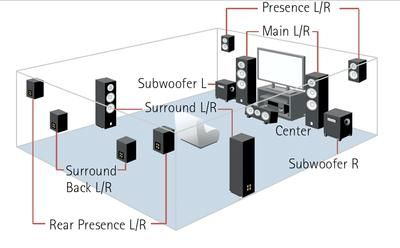 7.1 or 10.2 ??? Which should I wire for? - AVS Forum | Movie ... Dcm Speakers Home Theater Subwoofer Wiring Diagram on