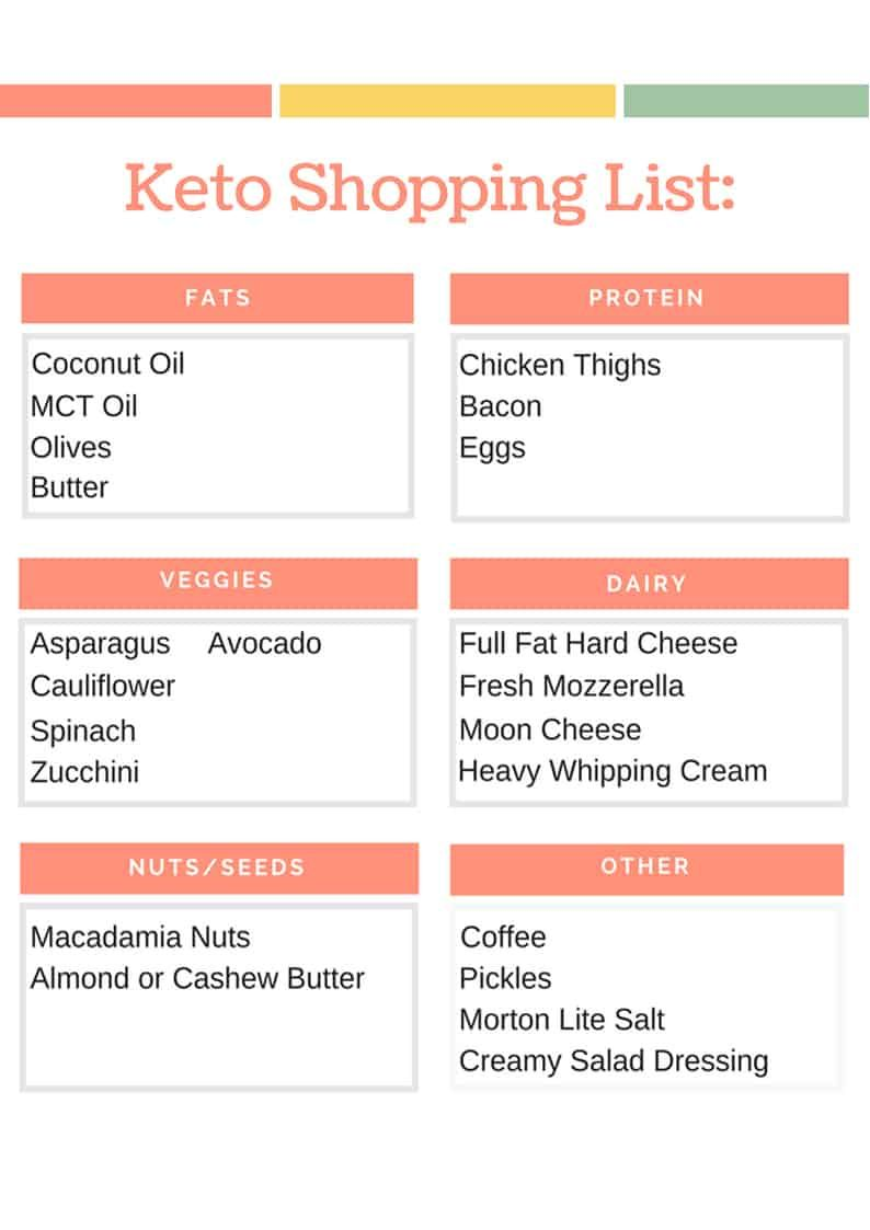If You Re Doing Specific Recipes For Your Keto Meal Plan You Ll Likely Make Your Own Keto Diet Shoppin Keto Shopping List Keto For Beginners Keto Grocery List